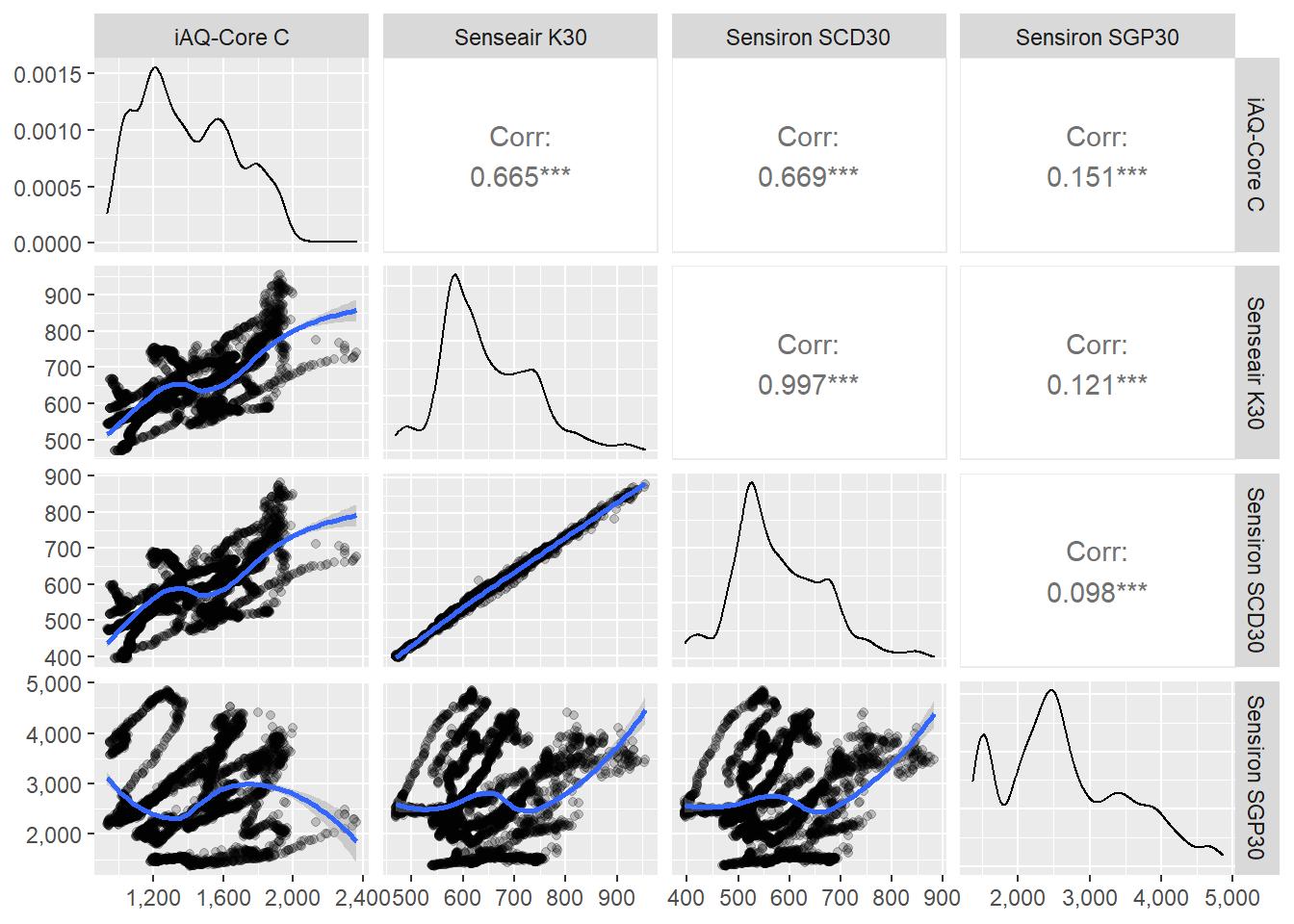 Sensor correlation for CO2 readings